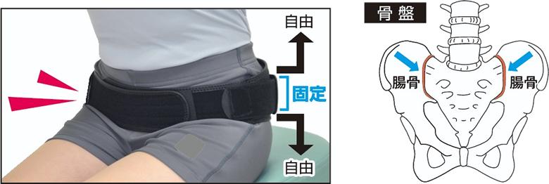 腰痛 対策高齢